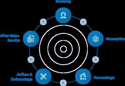 Grafik: Bei apra bekommen Sie alles aus einer Hand, von der Konstruktion und Beratung über die Fertigung und Montage bis hin zu vielfältigen Serviceleistungen