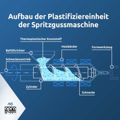 Spritzgussmaschine: Aufbau der Plastifiziereinheit